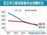 News Plus慢速英语:预测称赴港游客2020年将跌至27% 春节期间内地游客赴台人数增多