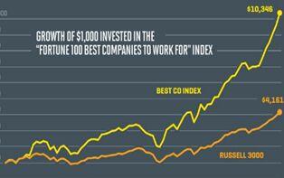 报告显示 最适宜工作的公司都跑赢了大盘