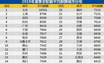 全国37城最新薪酬排行 北京超1万元领跑!
