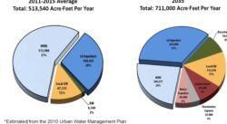 印度金奈市缺水