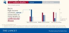 VOA慢速英语:癌症是富裕国家的主要死因