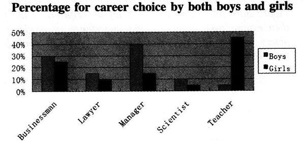 2019年12月大学英语四级作文范文:职业选择
