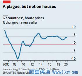 经济学人下载:新冠当下,房价为何还在涨?(1)